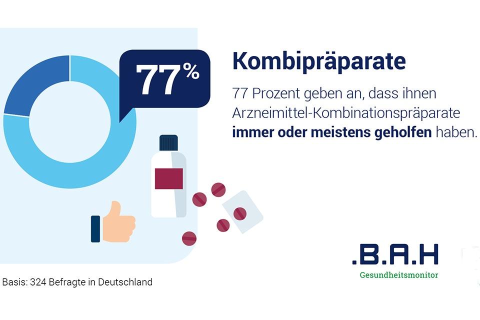 Infografik zum Thema Kombipräparate: 77 Prozent geben an, dass ihnen Kombipräparate immer oder meistens geholfen haben.